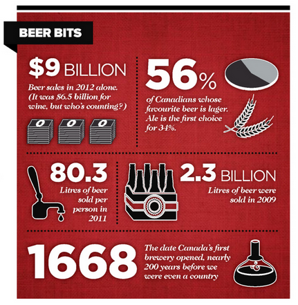 Stats on Beer in Canada